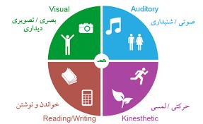 آموزش روش های مطالعه و موفقیت تحصیلی و فردی